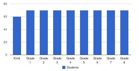 St Christopher School Students by Grade