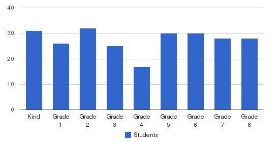 St. Finn Barr Catholic School Students by Grade