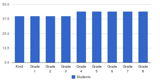 Mark Day School Students by Grade