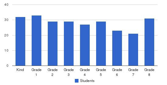 St Vincent De Paul School Students by Grade