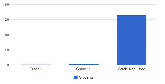 Stein Education Center Students by Grade