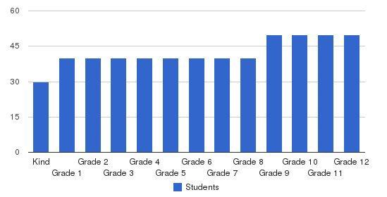 San Diego Jewish Academy Students by Grade