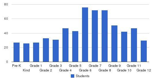 San Domenico School Students by Grade