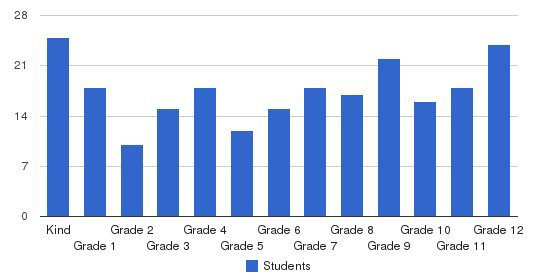 San Francisco Christian School Students by Grade
