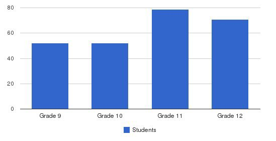 Santa Clara High School Students by Grade