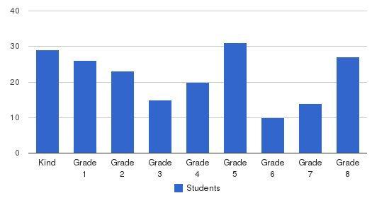Santa Fe Springs Christian Students by Grade