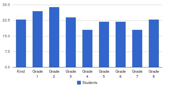 Sea Crest School Students by Grade