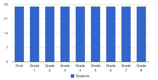 Sequoyah School Students by Grade