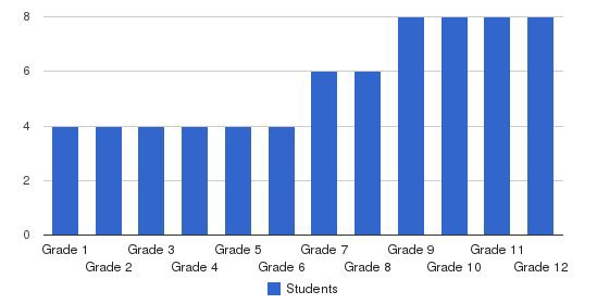 Ryan Academy Students by Grade