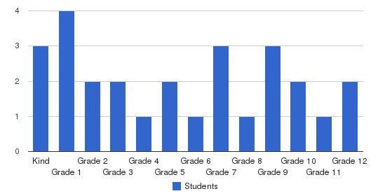 Shasta Baptist Schools Students by Grade