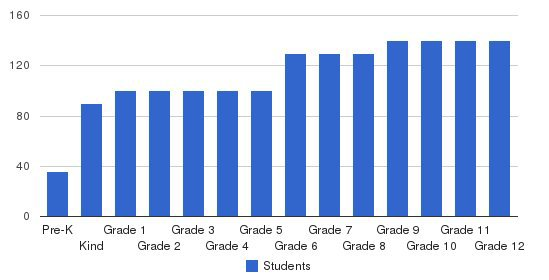 Providence Day School Students by Grade