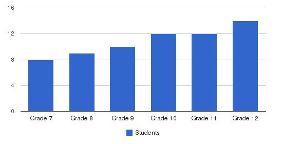 Sherman School Students by Grade
