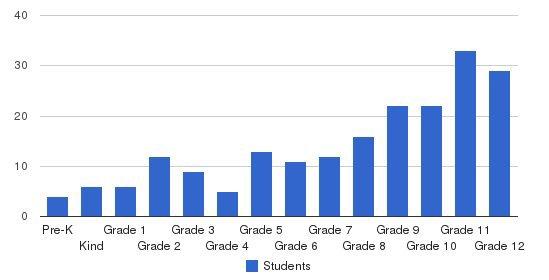 Liahona Preparatory Academy Students by Grade