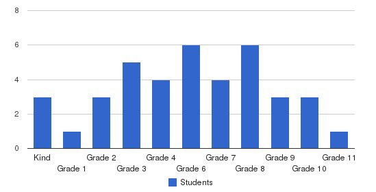 EA Young Academy Students by Grade