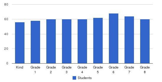 St. Philip The Apostle School Students by Grade