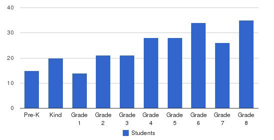 St. Catherine Of Siena School Students by Grade