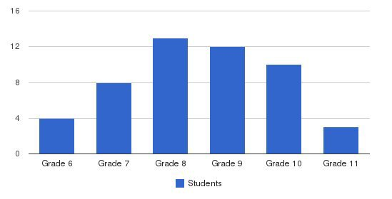 Valley View School Students by Grade