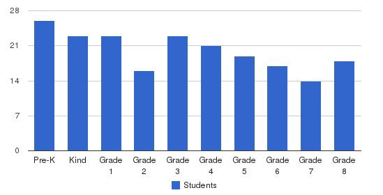 St. Sebastian Catholic School Students by Grade