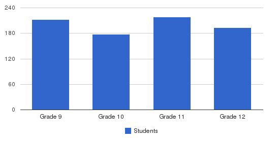 Christian Brothers College High School Students by Grade