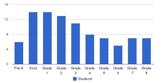 Windmill Montessori School Students by Grade