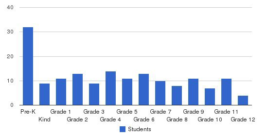 Charlotte United Christian Academy Students by Grade