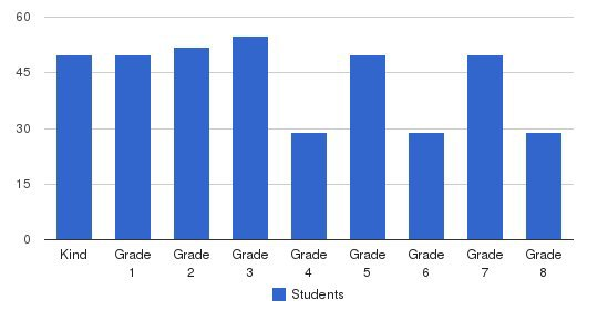 St. Martin De Porres School Students by Grade