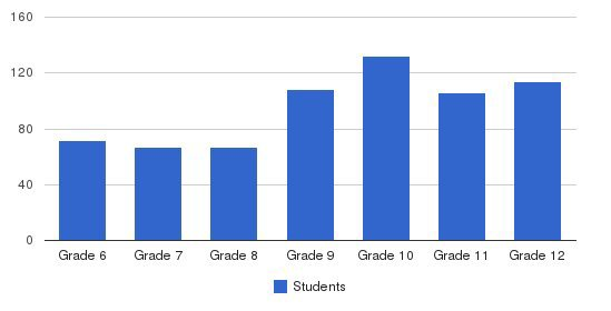 St. Stephens Episcopal School Students by Grade