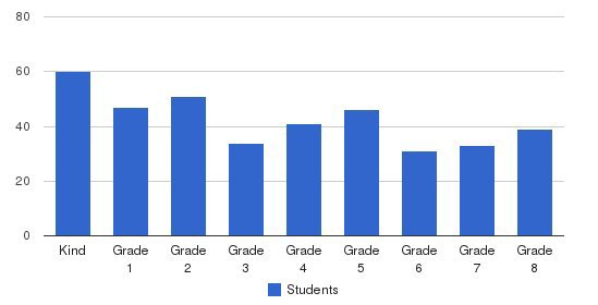 Harambee Community School Students by Grade