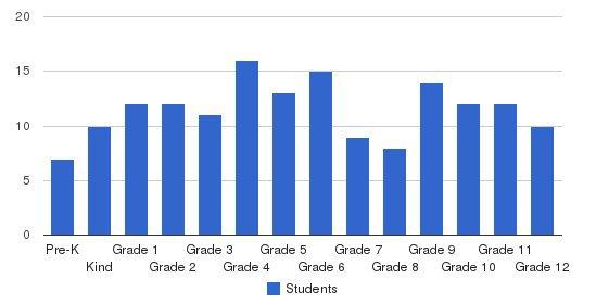 Fc Boyd Sr Christian School Students by Grade