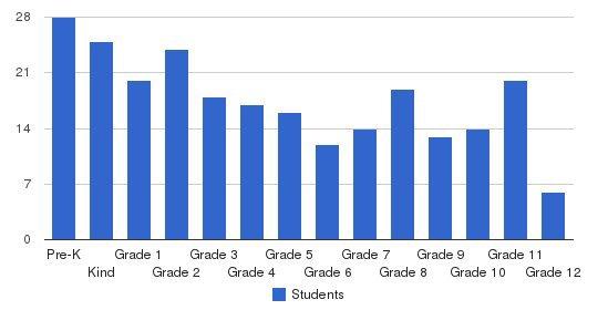 Granite Baptist School Students by Grade