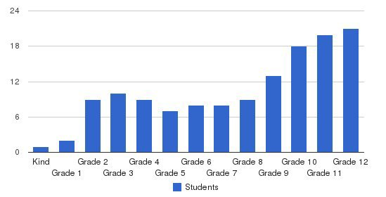 Washington Academy Students by Grade