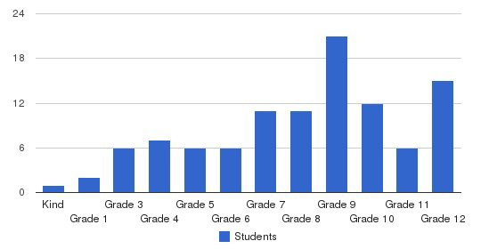 Somerset Educational Services Students by Grade