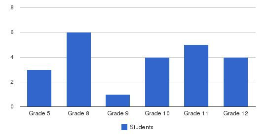 Sonoma Valley Academy Students by Grade