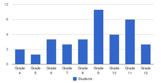 Yale School East Students by Grade