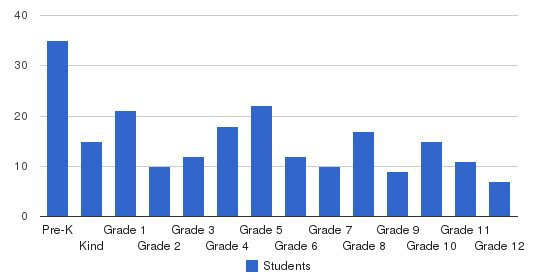 Community Baptist School Students by Grade