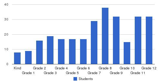 Bradley School-east Providence Students by Grade