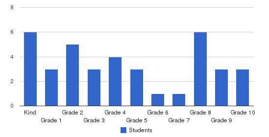 Providence Christian School Nw Students by Grade