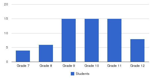 South Bay High School Students by Grade