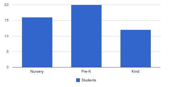 Danville Montessori School Students by Grade