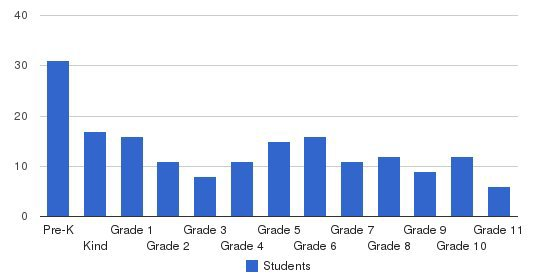 Cornerstone Baptist Academy Students by Grade