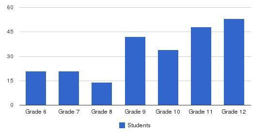 Rav Teitz Mesivta Academy Students by Grade