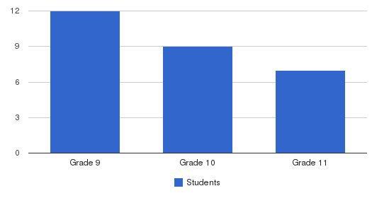Mesivta Yesodei Yisroel Students by Grade