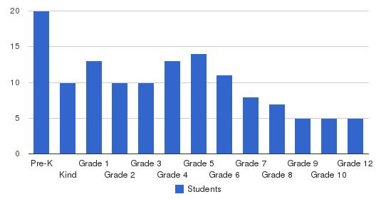 Southport Christian Academy Students by Grade