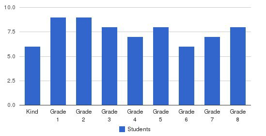 Flagstaff Community Christian School Students by Grade