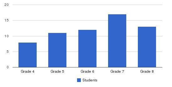 Pacific Boychoir Academy Students by Grade