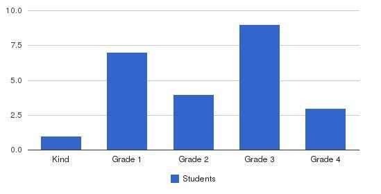 Sierra Vista Elementary Students by Grade