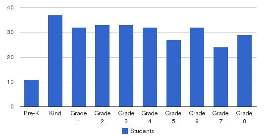 St. Francis Of Assisi Elementary School Students by Grade