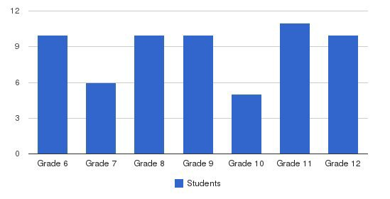 Watershed School Students by Grade