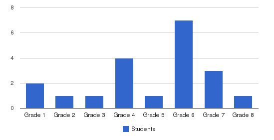Woodlands Academy Students by Grade