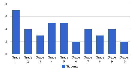 Kenton Mennonite School Students by Grade